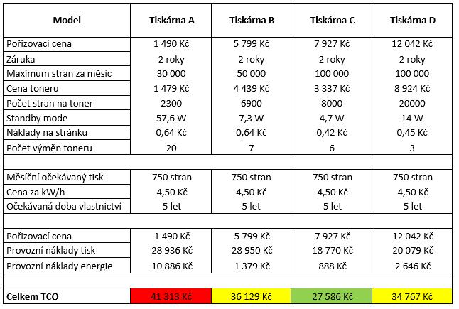 Porovnání celkových nákladů navlastnictví vybraných tiskáren